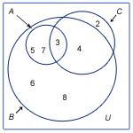 Exempel på venndiagram
