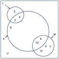 Venndiagram exempel