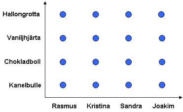 Exempel på delmängder och relationer i koordinatsystem 1