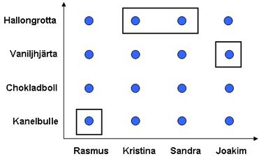 Exempel på delmängder och relationer i koordinatsystem 2