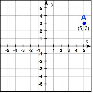 Exempel på koordinater