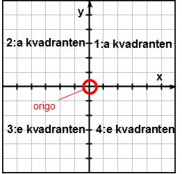 Koordinatsystem