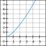 Exempel på potensfunktion 1