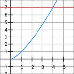 Exempel på potensfunktion 2