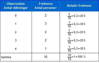 Frekvenstabell med relativ frekvens