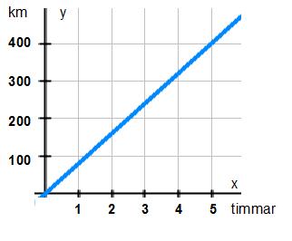 Graf som visar proportionalitet 1