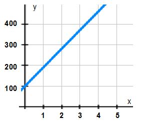 Introduktion till linjära funktioner 1