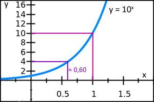 10-logaritm