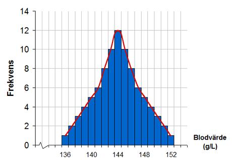 Exempel på normalfördelat statistiskt material
