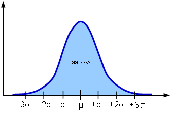 Normalfördelning 5