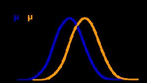 Normalfördelning och medelvärdet