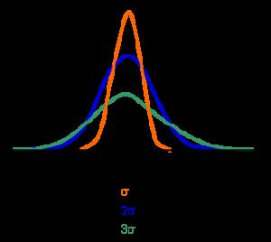 Normalfördelning och standardavvikelsen