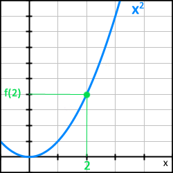 Derivata räkneexempel 0